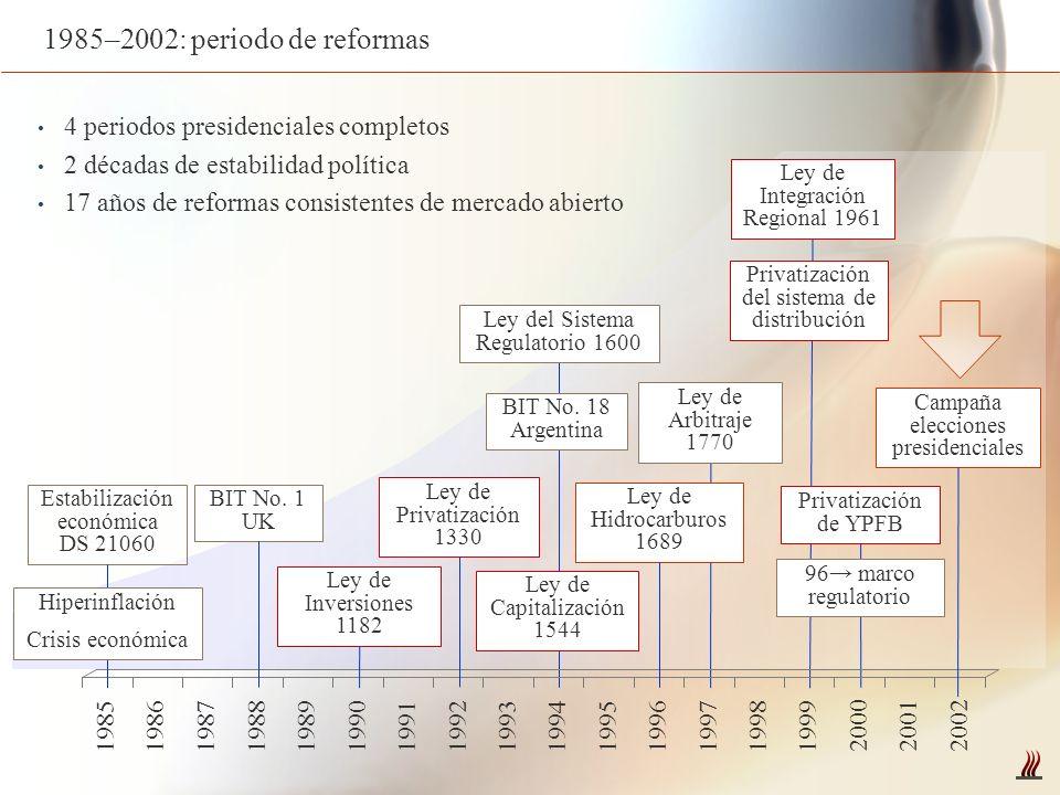 Estado de situación Perspectiva empresarial en la actual coyuntura: Marco legal y regulatorio aun sujeto a modificaciones (Ley, reglamentos, Asamblea) Nueva exploración sujeta a previa aprobación congresal de fase de desarrollo Actividades de exploración, desarrollo y transporte sujetas a veto originario/campesino Reservas de gas oficialmente desconocidas (ultima certificación en base a datos de 2004) Capacidad de transporte al limite Exportación a la Argentina, principal motivación para firma de contratos, en veremos Presentación de Acuerdos de Entrega y Planes de Desarrollo aun en negociación YPFB sujeto a ingerencia política; técnica y operativamente deficiente Anuncios de renegociación de Tratados Bilaterales de Inversión Amenazas periódicas de rescisión de contratos si las petroleras no invierten Cierre de válvulas como instrumento de presión al gobierno Demandas de sectores radicales por una nacionalización autentica Perdida de credibilidad / confiabilidad de Bolivia como proveedor