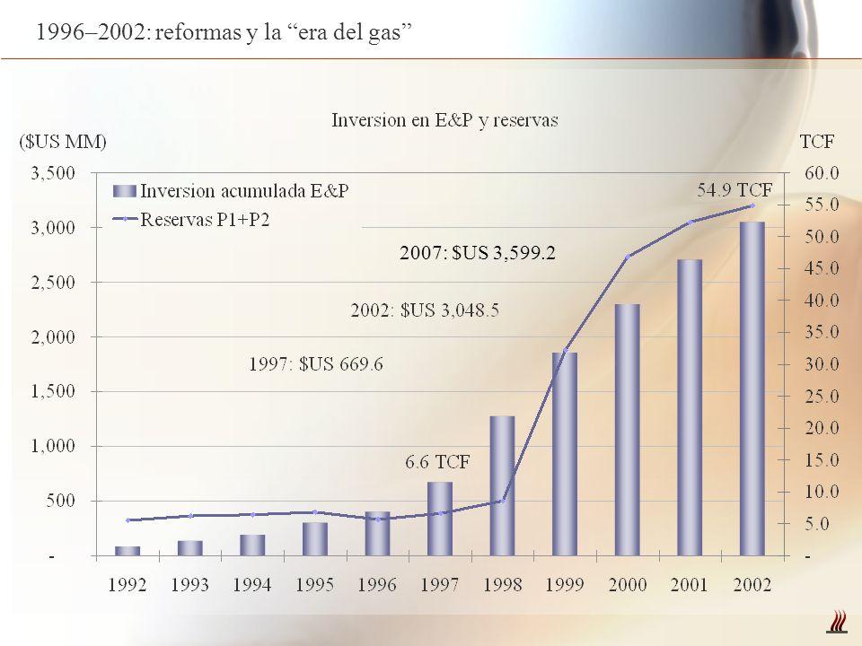 1996–2002: reformas y la era del gas 2007: $US 3,599.2