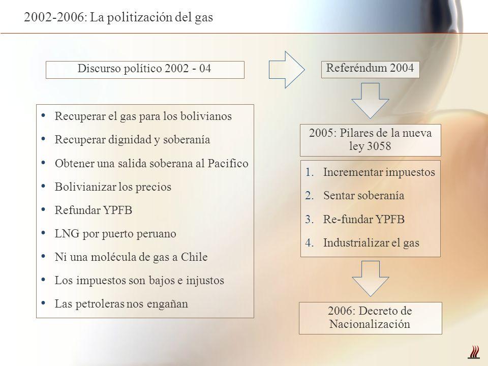 Recuperar el gas para los bolivianos Recuperar dignidad y soberanía Obtener una salida soberana al Pacifico Bolivianizar los precios Refundar YPFB LNG