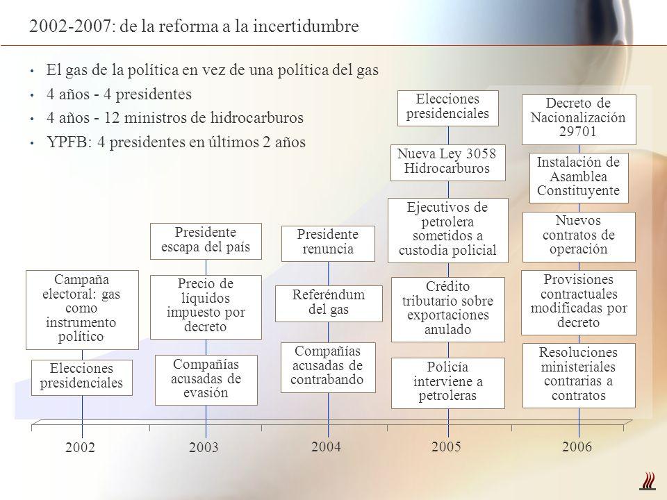 2002-2007: de la reforma a la incertidumbre Precio de líquidos impuesto por decreto Elecciones presidenciales 20022003 20042005 2006 Referéndum del ga