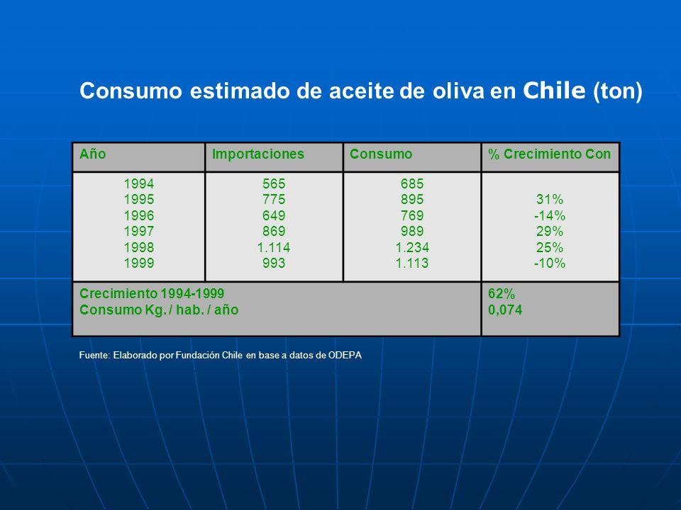 Consumo estimado de aceite de oliva en Chile (ton) AñoImportacionesConsumo% Crecimiento Con 1994 1995 1996 1997 1998 1999 565 775 649 869 1.114 993 68