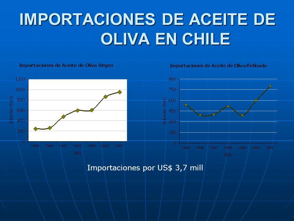 IMPORTACIONES DE ACEITE DE OLIVA EN CHILE Importaciones por US$ 3,7 mill