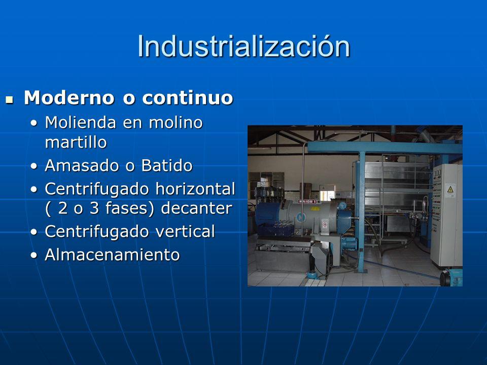 Industrialización Moderno o continuo Moderno o continuo Molienda en molino martilloMolienda en molino martillo Amasado o BatidoAmasado o Batido Centri