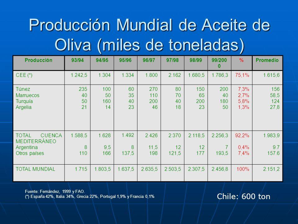 Evolución del consumo de aceite de oliva en países de la Comunidad Europea (miles de ton) PAÍS1989/901993/941997/98 Variación del período % Consumo per cápita (kg/hab/año) España Francia Grecia Italia Portugal 388,1 27 211 626 34,5 421 43,7 196 600 59 500 71,5 240 650 62 28,8 164,8 13,7 3,8 79,7 12,7 1,2 23,1 11,4 6,3 TOTAL PAÍSES PRODUCTORES Alemania Dinamarca Irlanda Holanda Reino Unido Bélgica/ Luxemburgo 1.286,6 8,5 0,6 0,2 1,1 6,8 1,9 1.319,7 13,4 2,5 1 3,2 16,8 4,9 1.523,5 19,5 3 1,5 2,9 27,5 7,5 18,4 129,4 400 600 163,6 304,4 294,7 8,7 0,2 0,6 0,4 0,2 0,5 0,7 TOTAL RESTO CEE-12 Austria Finlandia Suecia 19,1 0 41,8 s i 61,9 3 0,6 2,3 224,1 - 0,4 0,1 0,3 TOTAL NUEVOS ESTADOS005,9-0,3 TOTAL CEE-151.305,71.361,51.591,321,94,3 Fuente: COI, 1999 b