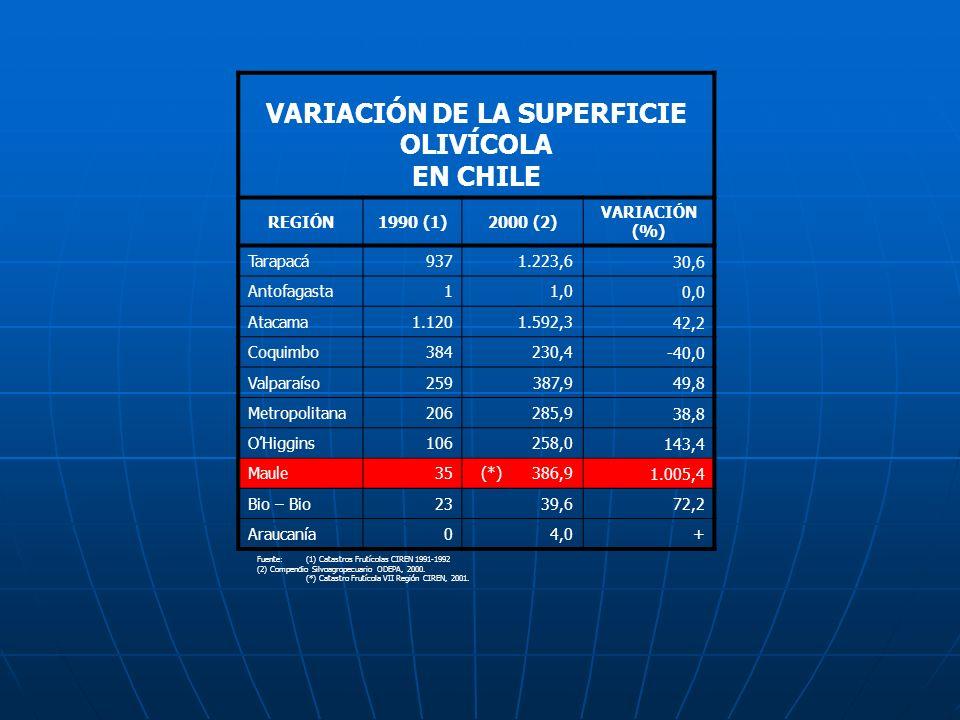 VARIACIÓN DE LA SUPERFICIE OLIVÍCOLA EN CHILE REGIÓN1990 (1)2000 (2) VARIACIÓN (%) Tarapacá9371.223,6 30,6 Antofagasta11,0 0,0 Atacama1.1201.592,3 42,