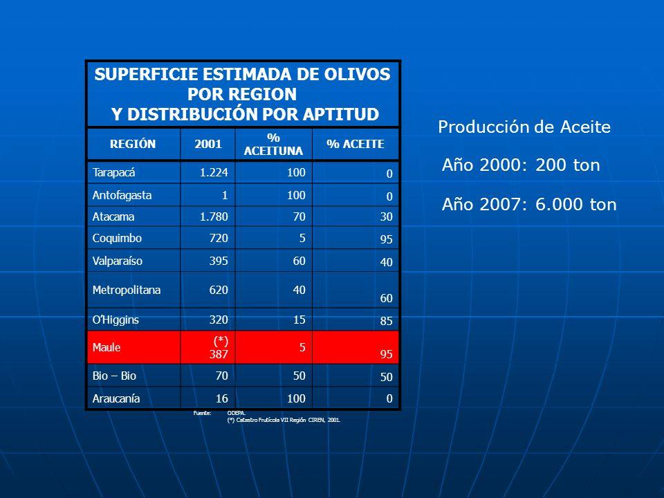 SUPERFICIE ESTIMADA DE OLIVOS POR REGION Y DISTRIBUCIÓN POR APTITUD REGIÓN2001 % ACEITUNA % ACEITE Tarapacá1.224100 0 Antofagasta1100 0 Atacama1.78070