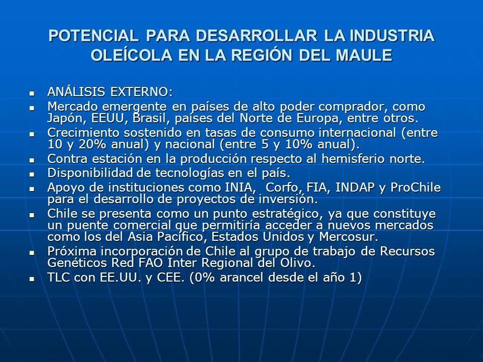 POTENCIAL PARA DESARROLLAR LA INDUSTRIA OLEÍCOLA EN LA REGIÓN DEL MAULE ANÁLISIS EXTERNO: ANÁLISIS EXTERNO: Mercado emergente en países de alto poder