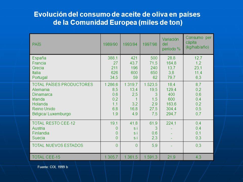 Evolución del consumo de aceite de oliva en países de la Comunidad Europea (miles de ton) PAÍS1989/901993/941997/98 Variación del período % Consumo pe