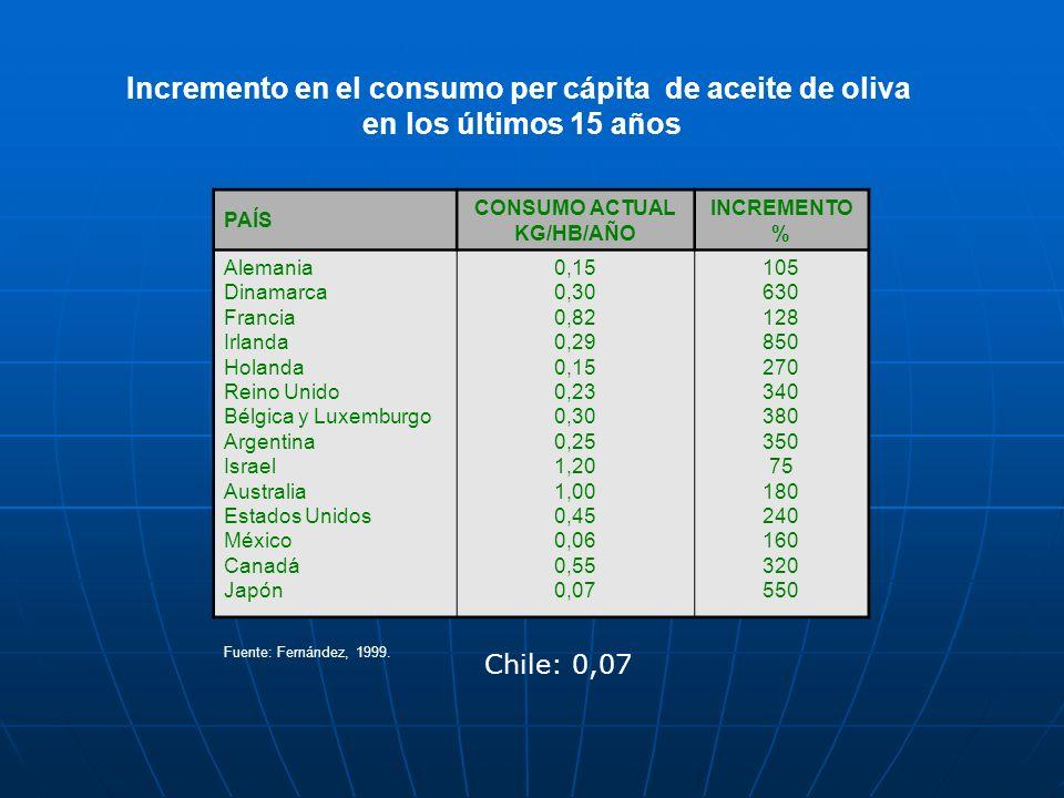 Incremento en el consumo per cápita de aceite de oliva en los últimos 15 años PAÍS CONSUMO ACTUAL KG/HB/AÑO INCREMENTO % Alemania Dinamarca Francia Ir