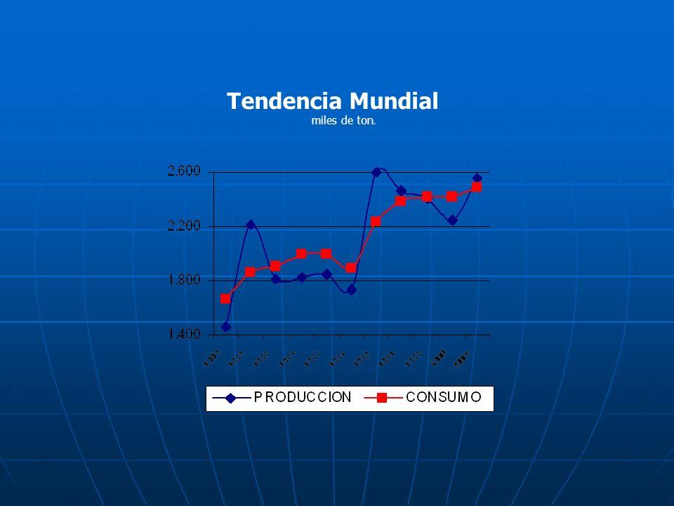 Evolución de las importaciones (Toneladas) PAÍS 1986/871991/921997/98 VARIACIÓN TOTAL DEL PERÍODO TON% EE.UU.