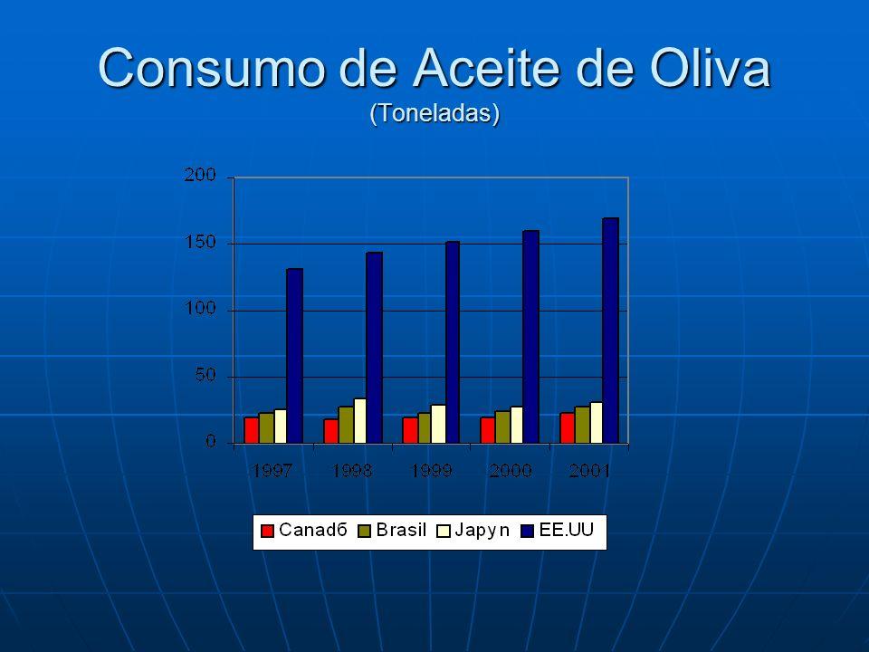 Consumo estimado de aceite de oliva en Chile (ton) AñoImportacionesConsumo% Crecimiento Con 1994 1995 1996 1997 1998 1999 565 775 649 869 1.114 993 685 895 769 989 1.234 1.113 31% -14% 29% 25% -10% Crecimiento 1994-1999 Consumo Kg.