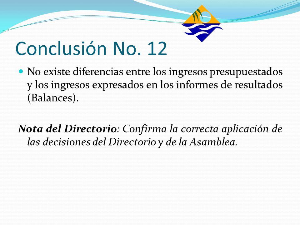 Conclusión No. 12 No existe diferencias entre los ingresos presupuestados y los ingresos expresados en los informes de resultados (Balances). Nota del