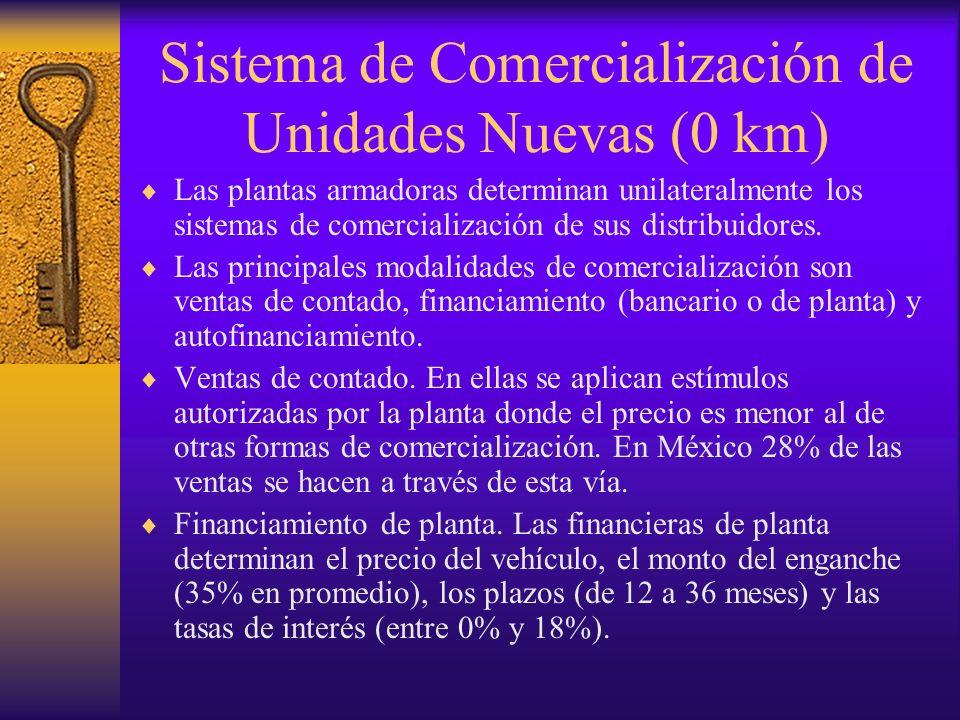 Sistema de Comercialización de Unidades Nuevas (0 km) Las plantas armadoras determinan unilateralmente los sistemas de comercialización de sus distrib