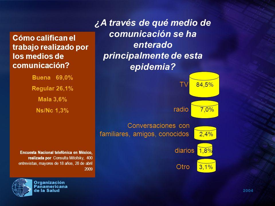 2004 Organización Panamericana de la Salud Cómo califican el trabajo realizado por los medios de comunicación? Buena 69,0% Regular 26,1% Mala 3,6% Ns/