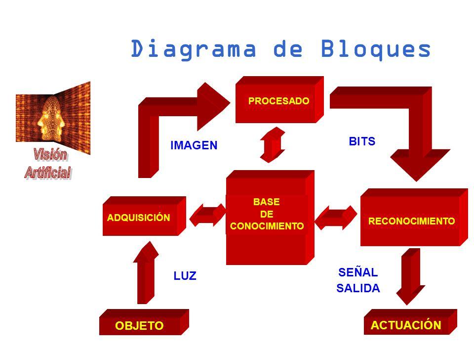 Diagrama de Bloques OBJETO ACTUACIÓN RECONOCIMIENTO ADQUISICIÓN BASE DE CONOCIMIENTO PROCESADO LUZ IMAGEN BITS SEÑAL SALIDA