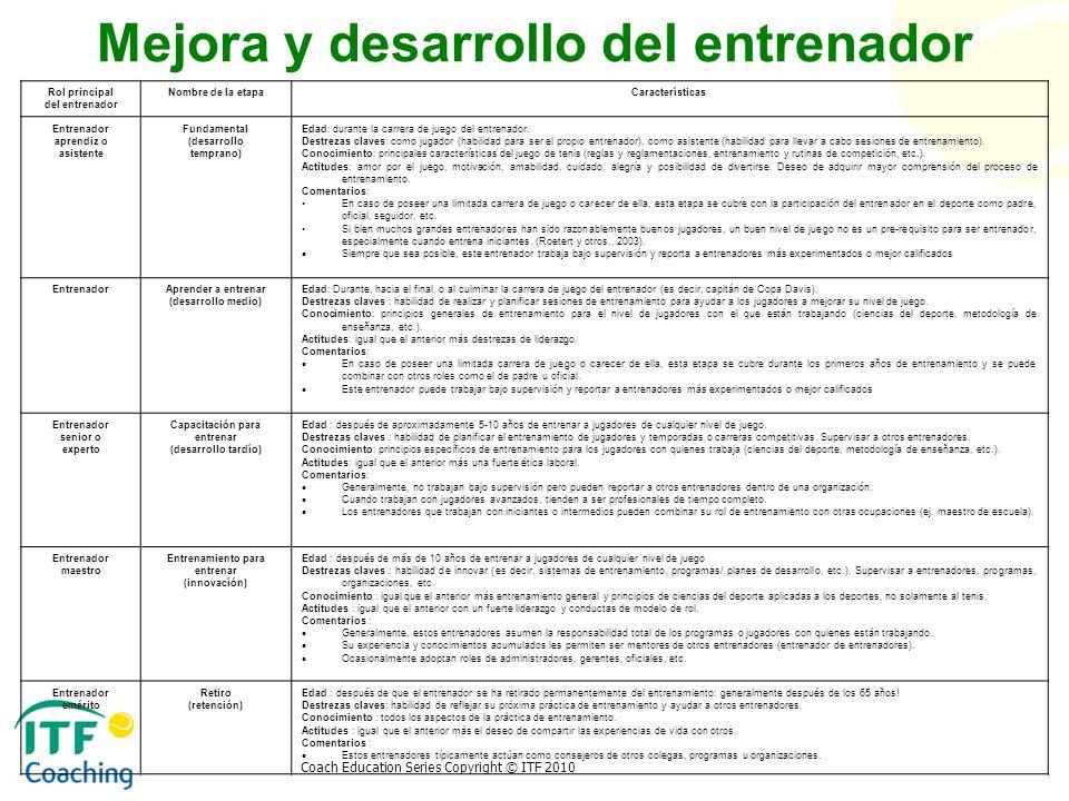 Coach Education Series Copyright © ITF 2010 Mejora y desarrollo del entrenador Rol principal del entrenador Nombre de la etapaCaracterísticas Entrenad