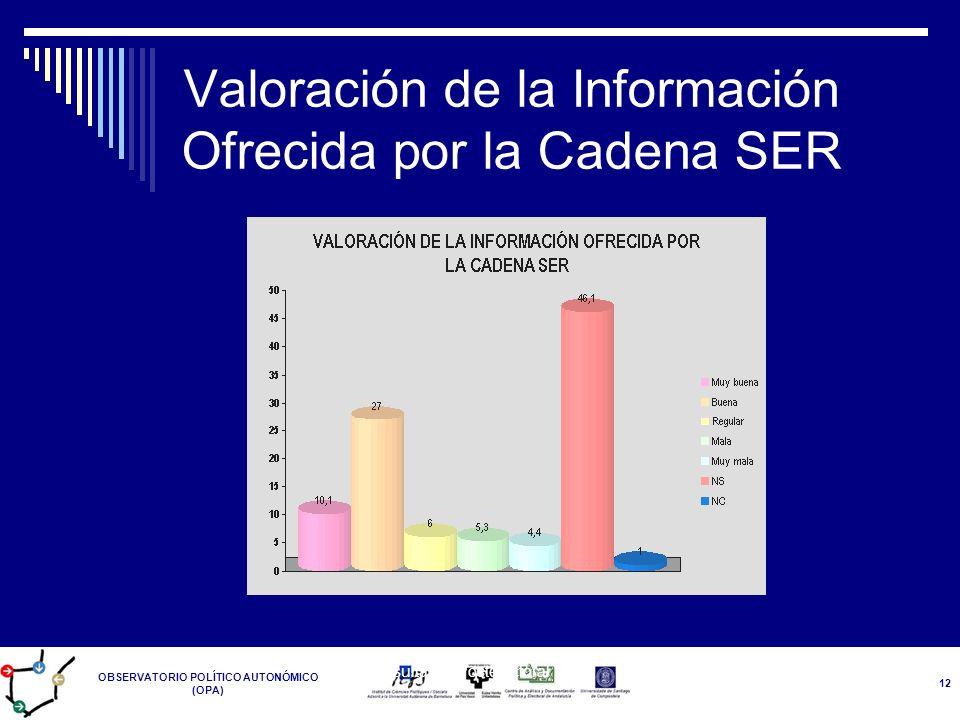 OBSERVATORIO POLÍTICO AUTONÓMICO (OPA) Resultados Postelectoral 14-M 12 Valoración de la Información Ofrecida por la Cadena SER