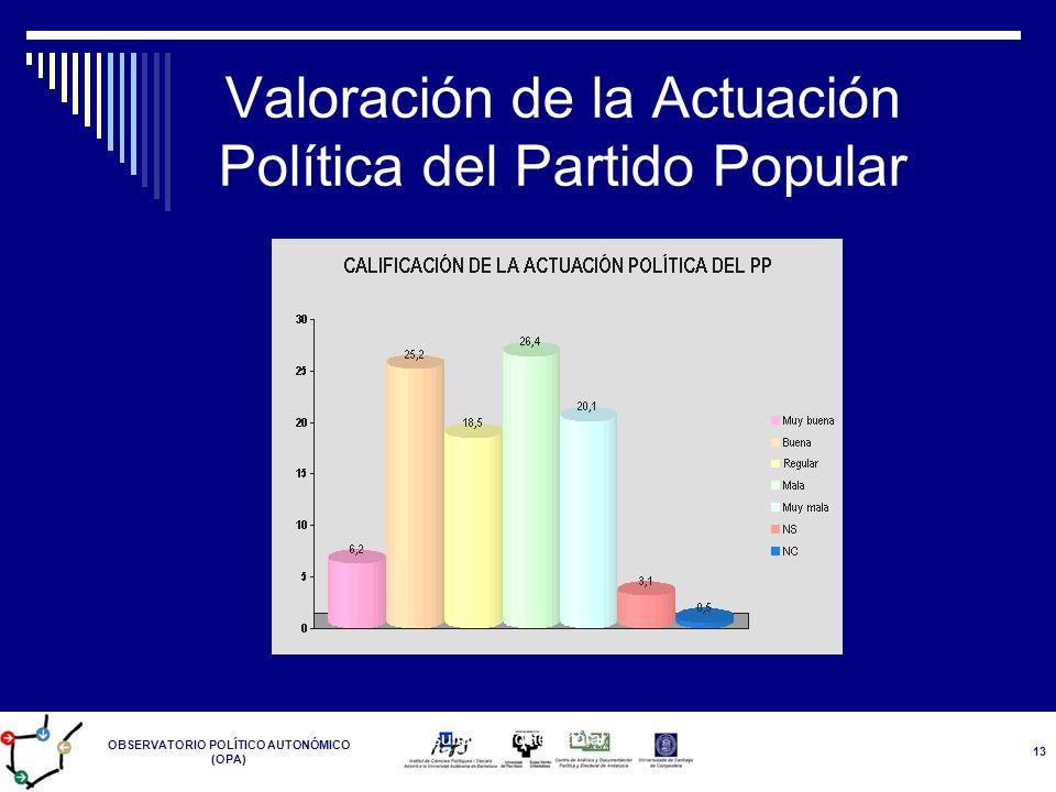 OBSERVATORIO POLÍTICO AUTONÓMICO (OPA) Resultados Postelectoral 14-M 13 Valoración de la Actuación Política del Partido Popular