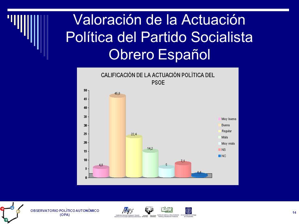 OBSERVATORIO POLÍTICO AUTONÓMICO (OPA) Resultados Postelectoral 14-M 14 Valoración de la Actuación Política del Partido Socialista Obrero Español