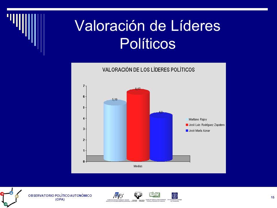 OBSERVATORIO POLÍTICO AUTONÓMICO (OPA) Resultados Postelectoral 14-M 15 Valoración de Líderes Políticos