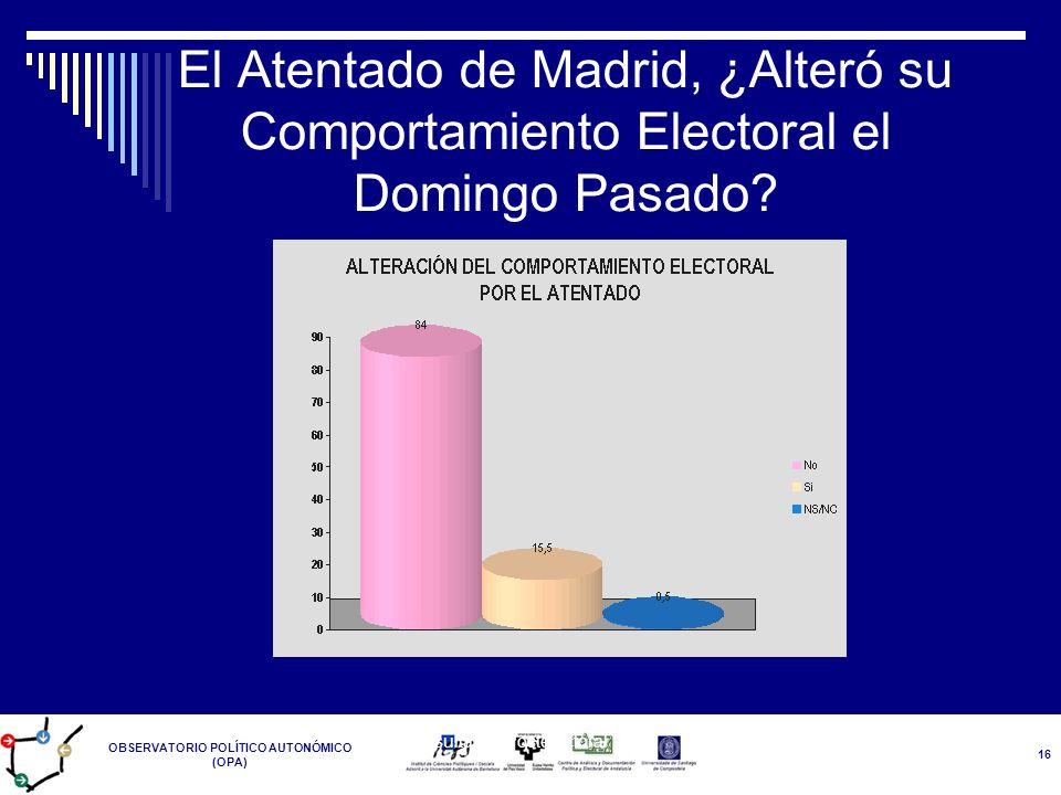 OBSERVATORIO POLÍTICO AUTONÓMICO (OPA) Resultados Postelectoral 14-M 16 El Atentado de Madrid, ¿Alteró su Comportamiento Electoral el Domingo Pasado?