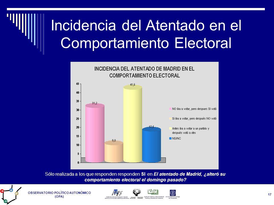 OBSERVATORIO POLÍTICO AUTONÓMICO (OPA) Resultados Postelectoral 14-M 17 Incidencia del Atentado en el Comportamiento Electoral Sólo realizada a los qu