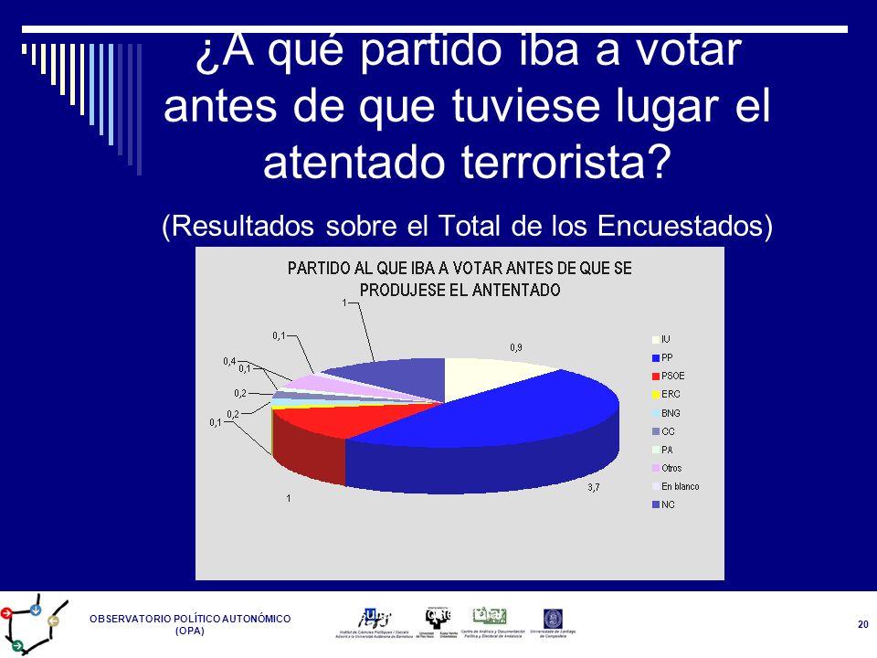 OBSERVATORIO POLÍTICO AUTONÓMICO (OPA) Resultados Postelectoral 14-M 20 ¿A qué partido iba a votar antes de que tuviese lugar el atentado terrorista?