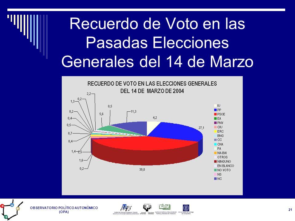 OBSERVATORIO POLÍTICO AUTONÓMICO (OPA) Resultados Postelectoral 14-M 21 Recuerdo de Voto en las Pasadas Elecciones Generales del 14 de Marzo