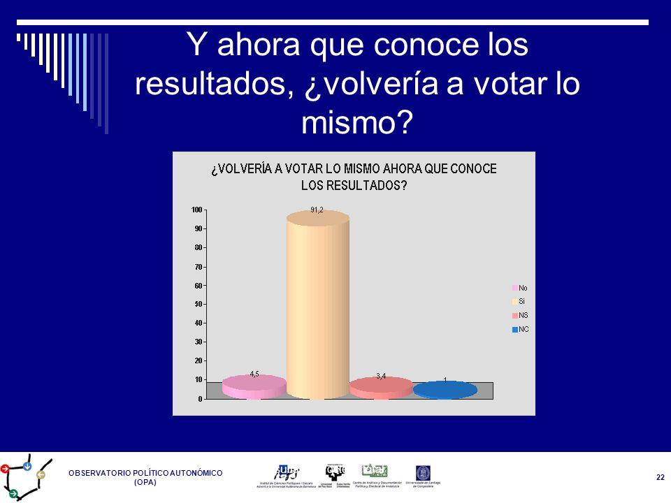 OBSERVATORIO POLÍTICO AUTONÓMICO (OPA) Resultados Postelectoral 14-M 22 Y ahora que conoce los resultados, ¿volvería a votar lo mismo?