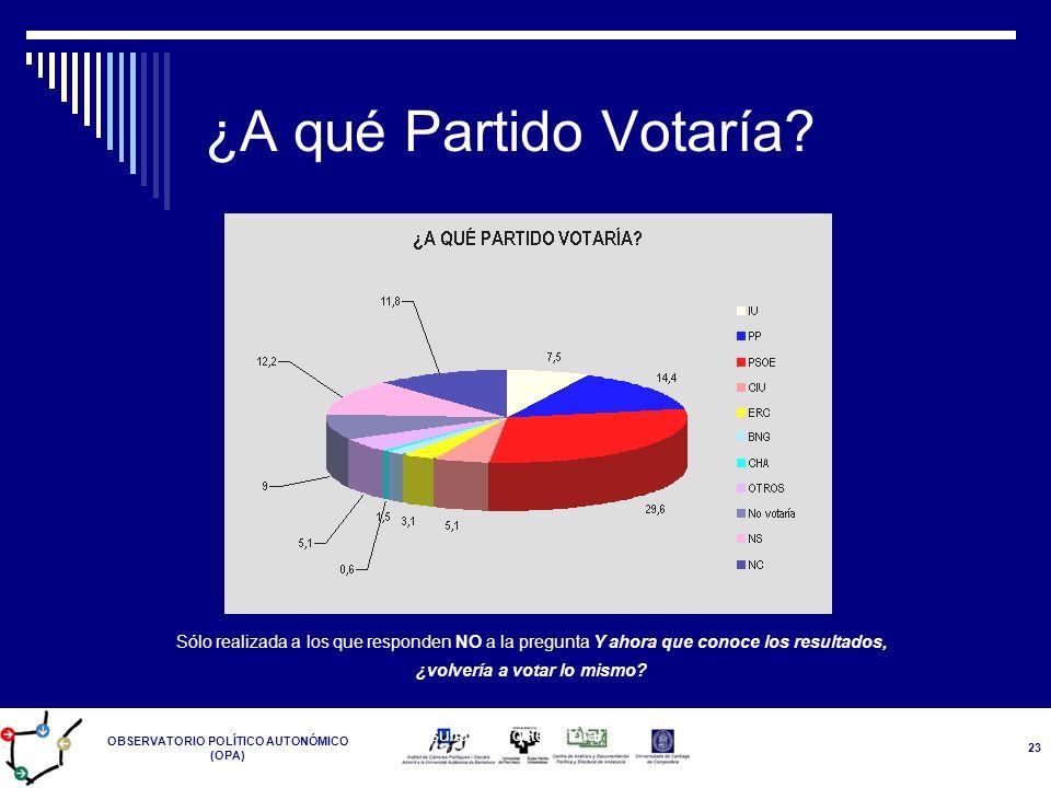 OBSERVATORIO POLÍTICO AUTONÓMICO (OPA) Resultados Postelectoral 14-M 23 ¿A qué Partido Votaría? Sólo realizada a los que responden NO a la pregunta Y