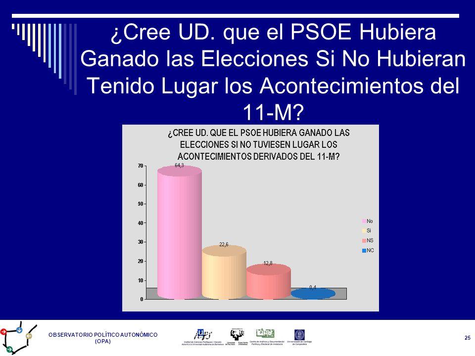OBSERVATORIO POLÍTICO AUTONÓMICO (OPA) Resultados Postelectoral 14-M 25 ¿Cree UD. que el PSOE Hubiera Ganado las Elecciones Si No Hubieran Tenido Luga