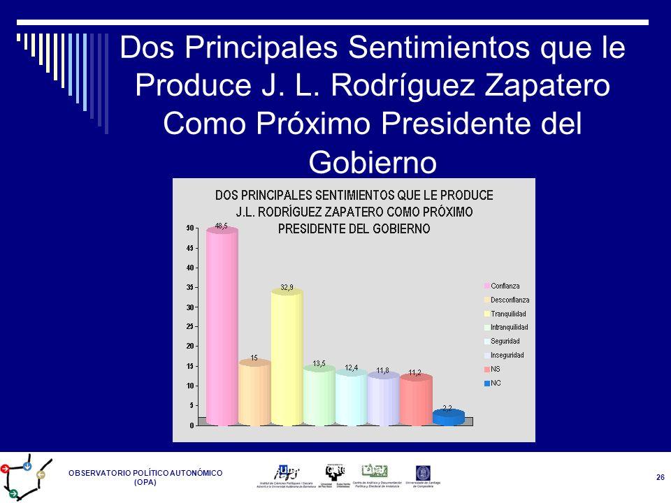 OBSERVATORIO POLÍTICO AUTONÓMICO (OPA) Resultados Postelectoral 14-M 26 Dos Principales Sentimientos que le Produce J. L. Rodríguez Zapatero Como Próx