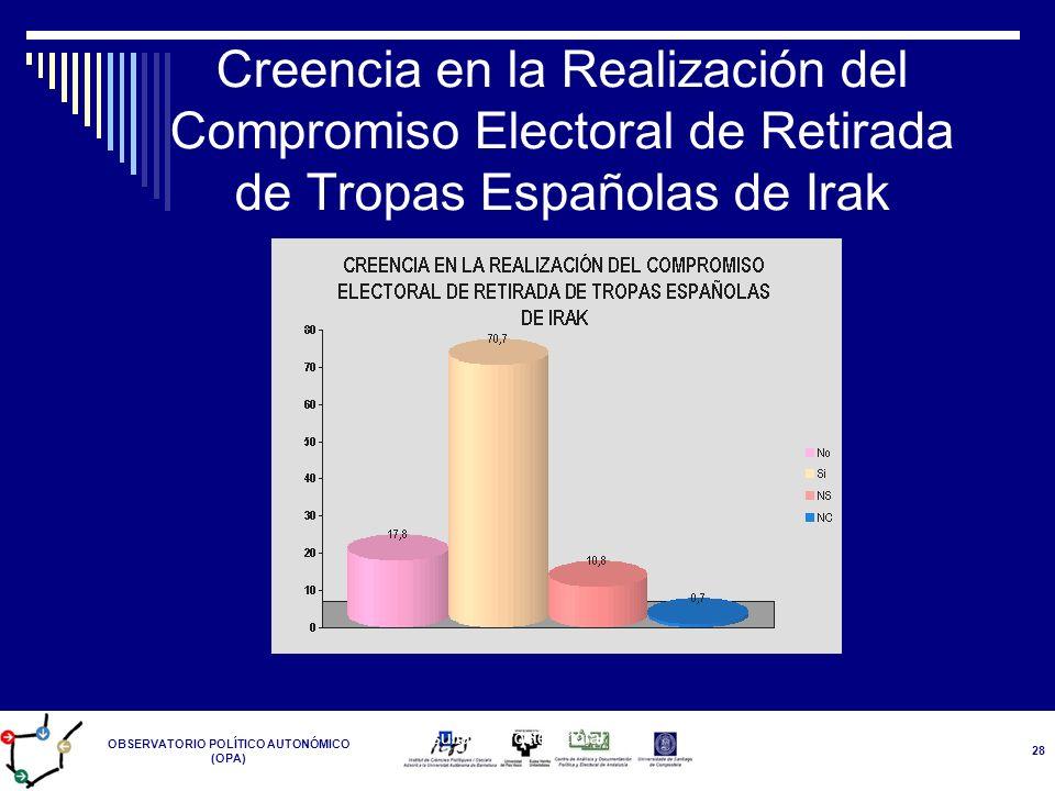 OBSERVATORIO POLÍTICO AUTONÓMICO (OPA) Resultados Postelectoral 14-M 28 Creencia en la Realización del Compromiso Electoral de Retirada de Tropas Espa