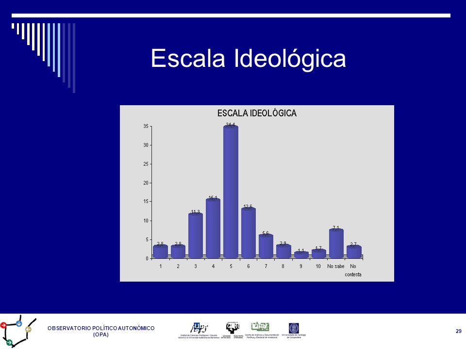 OBSERVATORIO POLÍTICO AUTONÓMICO (OPA) Resultados Postelectoral 14-M 29 Escala Ideológica