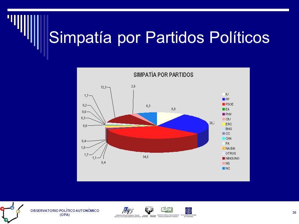 OBSERVATORIO POLÍTICO AUTONÓMICO (OPA) Resultados Postelectoral 14-M 30 Simpatía por Partidos Políticos