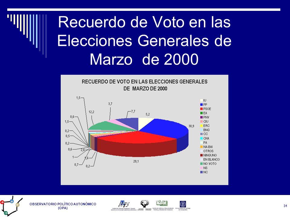 OBSERVATORIO POLÍTICO AUTONÓMICO (OPA) Resultados Postelectoral 14-M 31 Recuerdo de Voto en las Elecciones Generales de Marzo de 2000