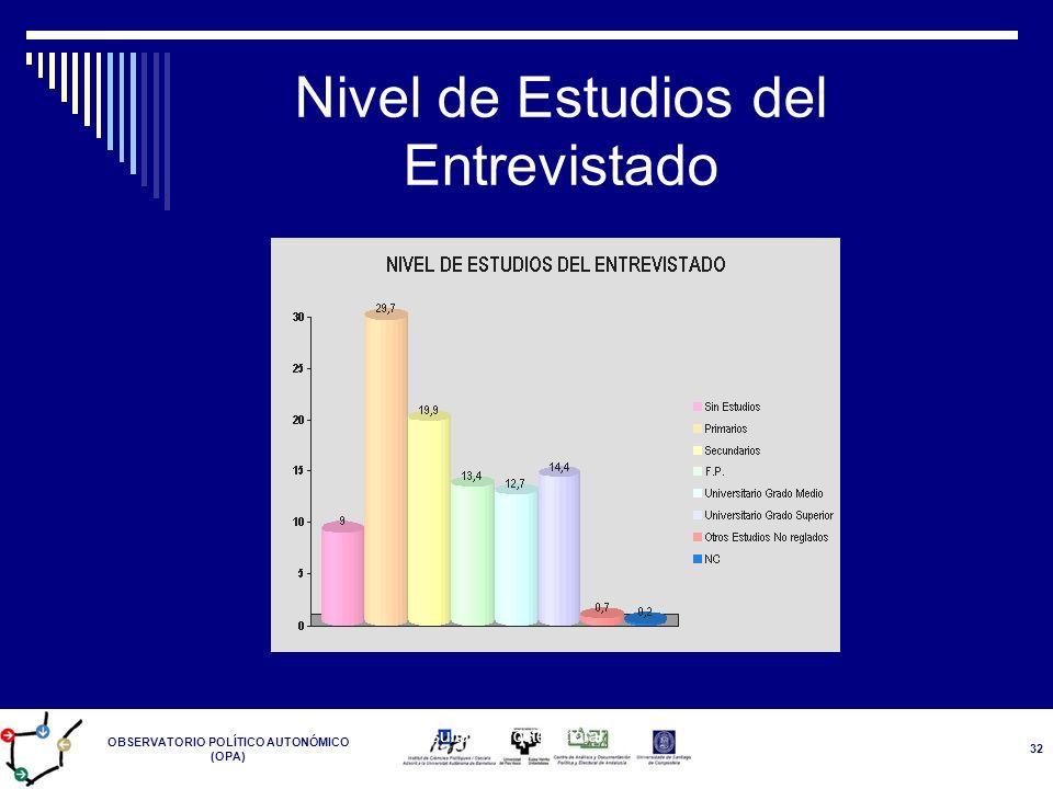 OBSERVATORIO POLÍTICO AUTONÓMICO (OPA) Resultados Postelectoral 14-M 32 Nivel de Estudios del Entrevistado