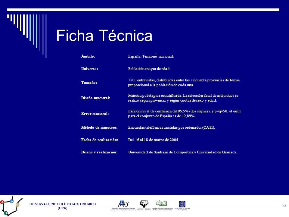 OBSERVATORIO POLÍTICO AUTONÓMICO (OPA) Resultados Postelectoral 14-M 33 Ficha Técnica Ámbito:España. Territorio nacional. Universo:Población mayor de