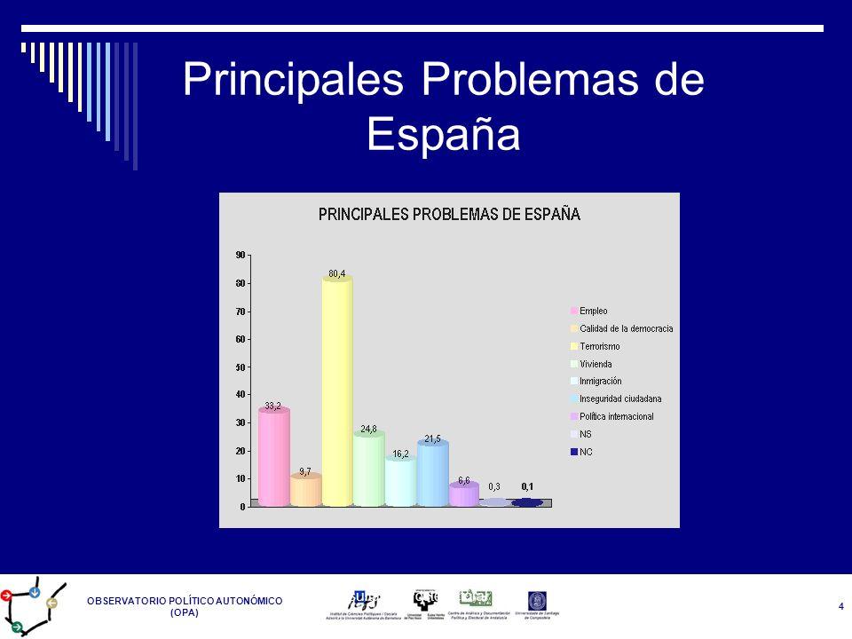 OBSERVATORIO POLÍTICO AUTONÓMICO (OPA) Resultados Postelectoral 14-M 4 Principales Problemas de España