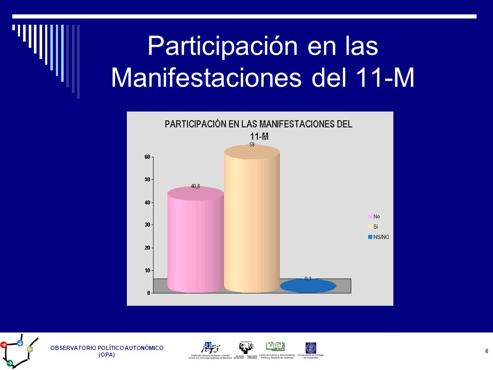 OBSERVATORIO POLÍTICO AUTONÓMICO (OPA) Resultados Postelectoral 14-M 6 Participación en las Manifestaciones del 11-M