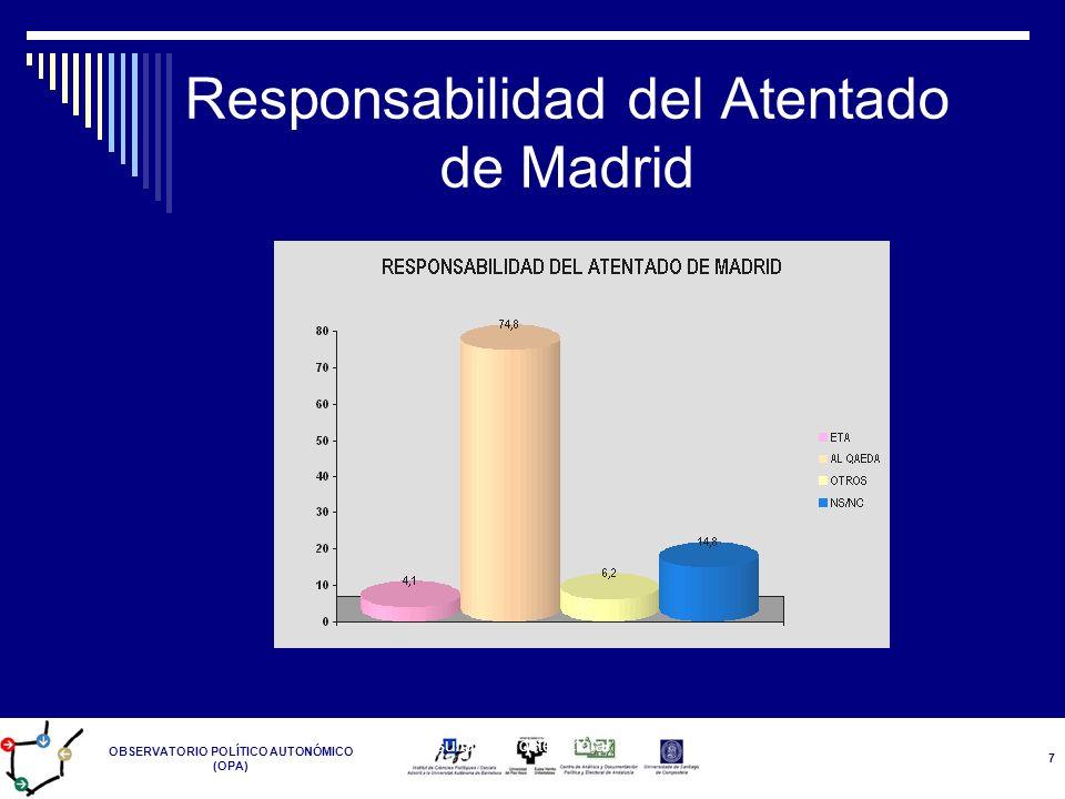 OBSERVATORIO POLÍTICO AUTONÓMICO (OPA) Resultados Postelectoral 14-M 7 Responsabilidad del Atentado de Madrid