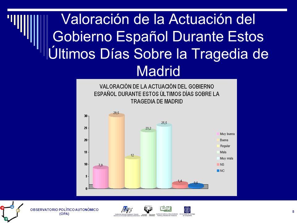 OBSERVATORIO POLÍTICO AUTONÓMICO (OPA) Resultados Postelectoral 14-M 8 Valoración de la Actuación del Gobierno Español Durante Estos Últimos Días Sobr