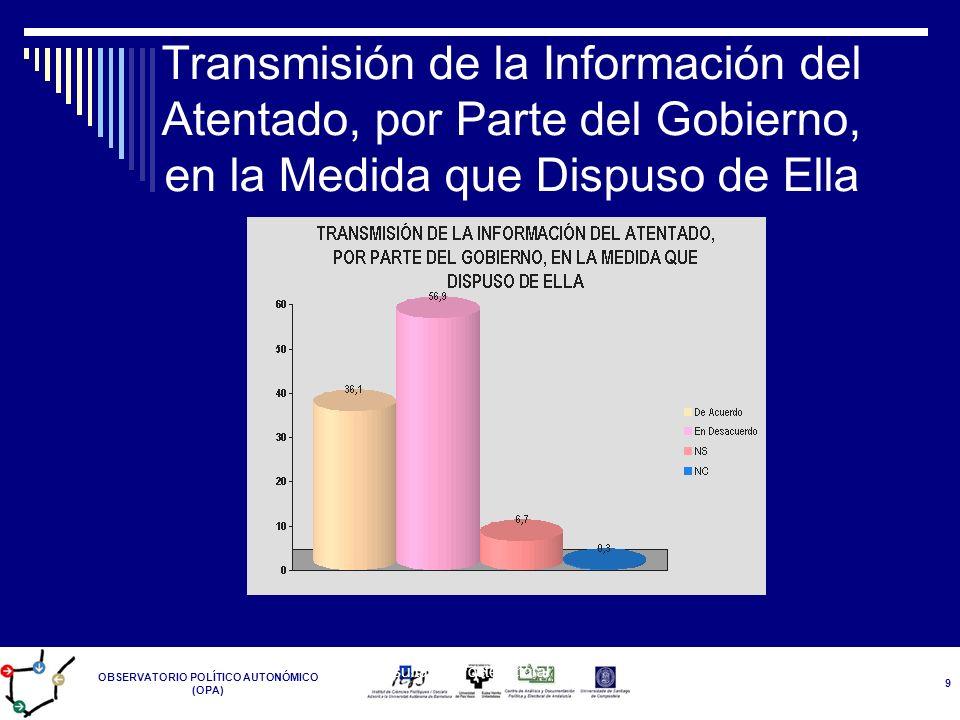 OBSERVATORIO POLÍTICO AUTONÓMICO (OPA) Resultados Postelectoral 14-M 9 Transmisión de la Información del Atentado, por Parte del Gobierno, en la Medid