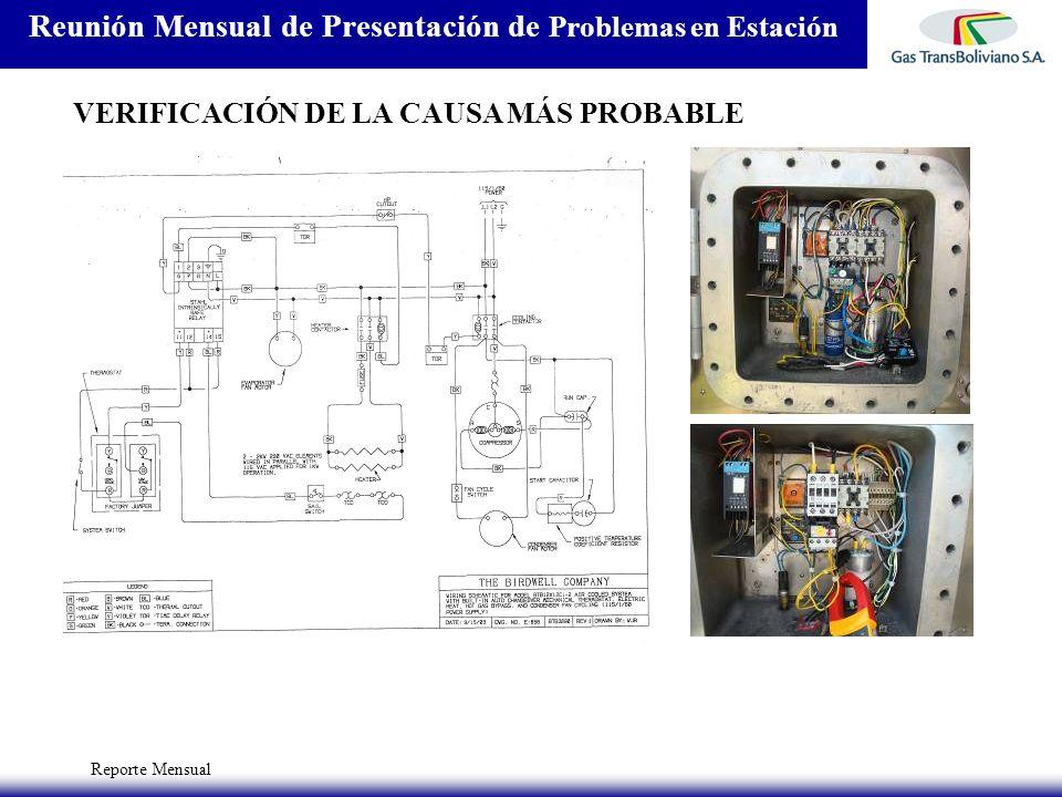 Reporte Mensual Reunión Mensual de Presentación de Problemas en Estación VERIFICACIÓN DE LA CAUSA MÁS PROBABLE
