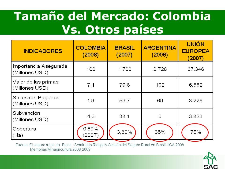 Tamaño del Mercado: Colombia Vs. Otros países Fuente: El seguro rural en Brasil.