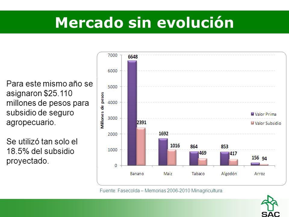 Mercado sin evolución Fuente: Fasecolda – Memorias 2006-2010 Minagricultura Para este mismo año se asignaron $25.110 millones de pesos para subsidio de seguro agropecuario.