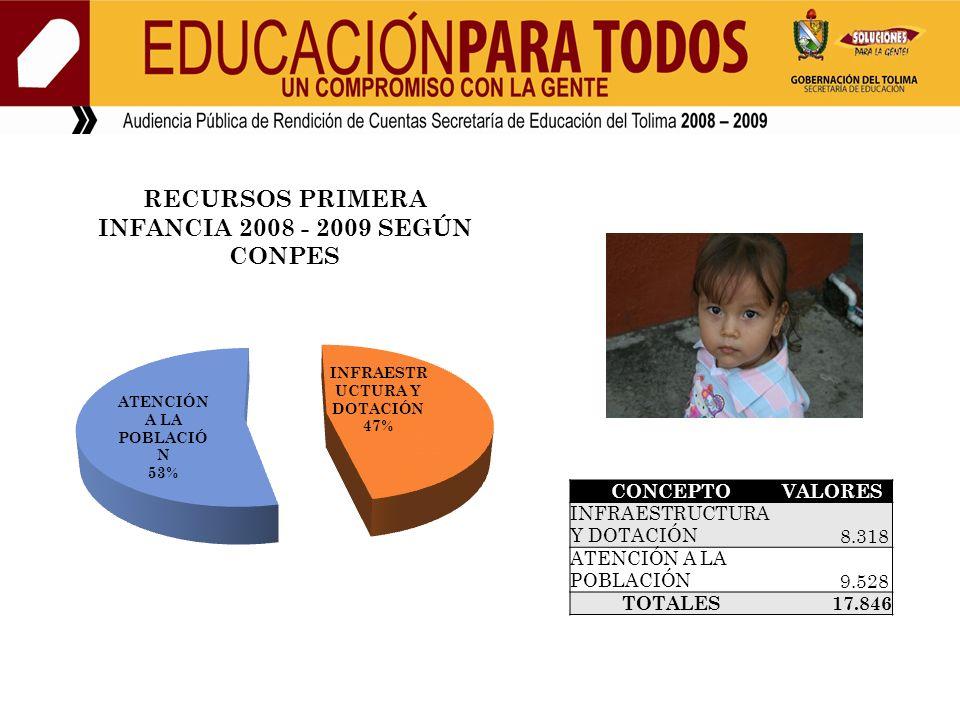 CONCEPTOVALORES INFRAESTRUCTURA Y DOTACIÓN 8.318 ATENCIÓN A LA POBLACIÓN 9.528 TOTALES 17.846