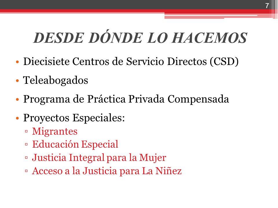 DESDE DÓNDE LO HACEMOS Diecisiete Centros de Servicio Directos (CSD) Teleabogados Programa de Práctica Privada Compensada Proyectos Especiales: Migran