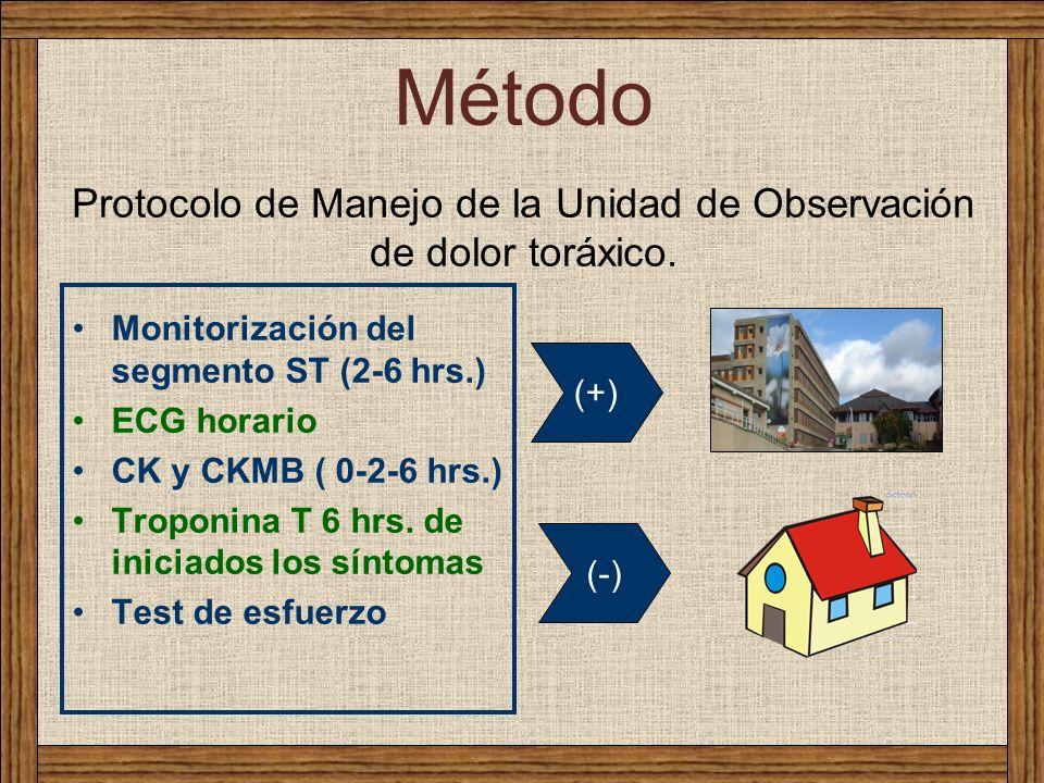 Protocolo de Manejo de la Unidad de Observación de dolor toráxico. Monitorización del segmento ST (2-6 hrs.) ECG horario CK y CKMB ( 0-2-6 hrs.) Tropo
