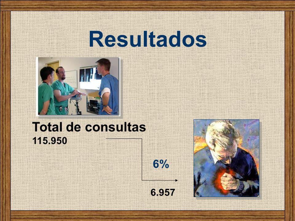Total de consultas 115.950 6% 6.957